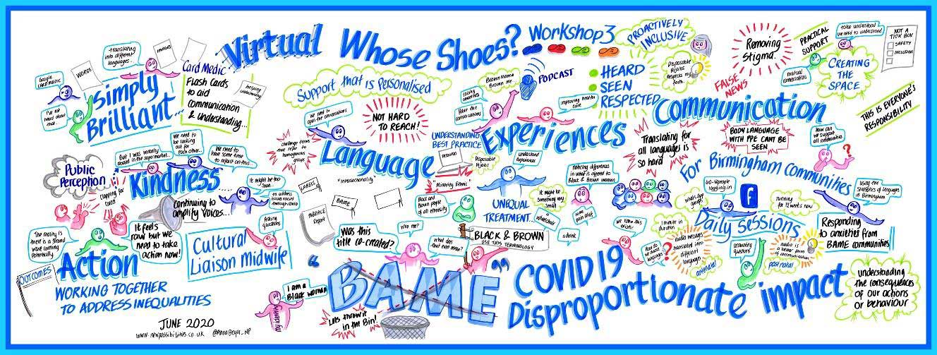 Visual minute created in real time during an online session