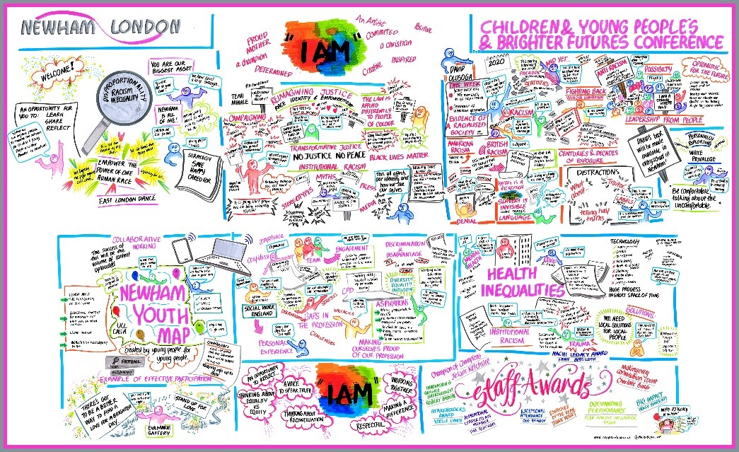 Live visual minute that was produced during an online workshop
